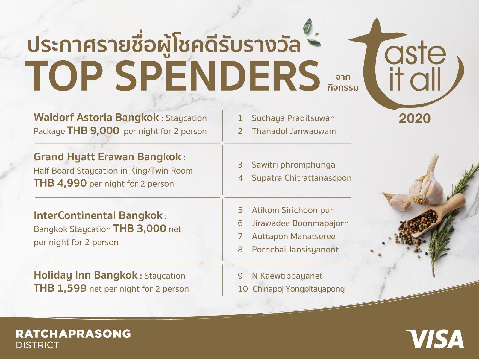ประกาศรายชื่อ TOP SPENDER จำนวน 10 ท่าน ที่ได้รับรางวัล Staycation package จากแคมเปญ Taste It all 2020 @Ratchaprasong